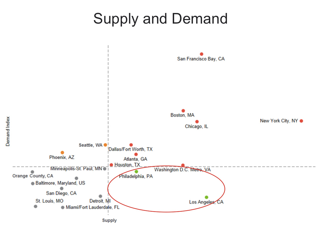 supply and demand for recent graduates in us