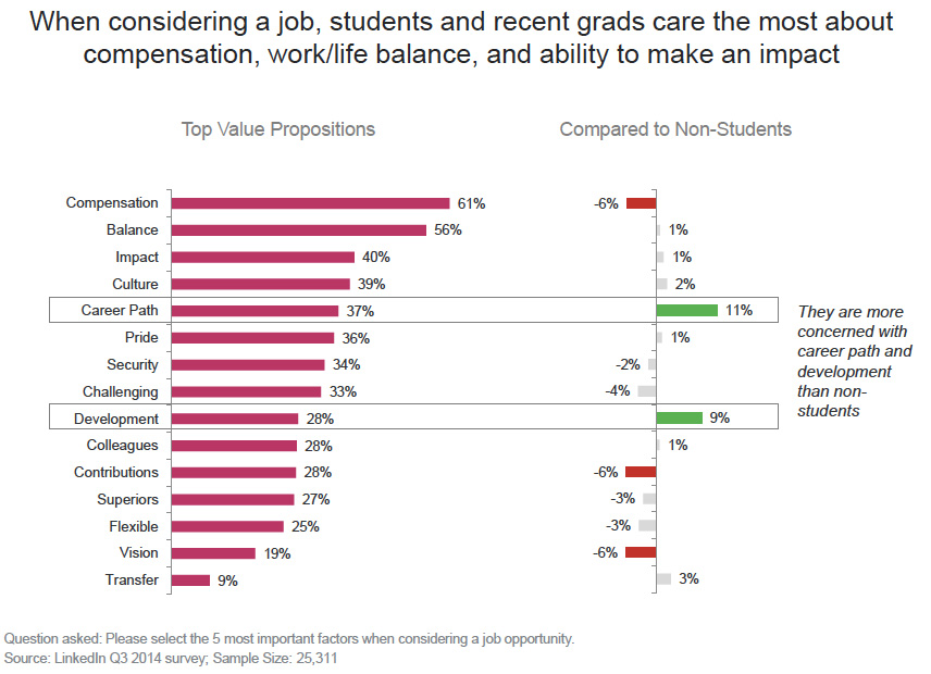 what students are looking for in a job