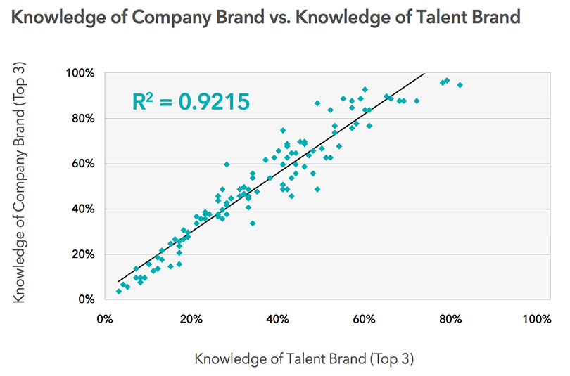company-brand-talent-brand-correlation