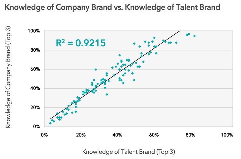 company-brand-talent-brand-correlation