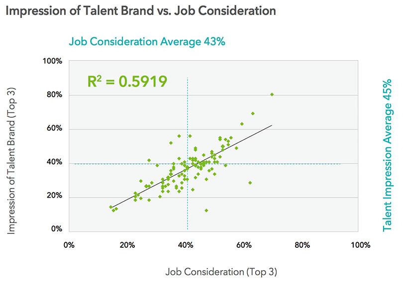 employer brand and jobs consideration correlation