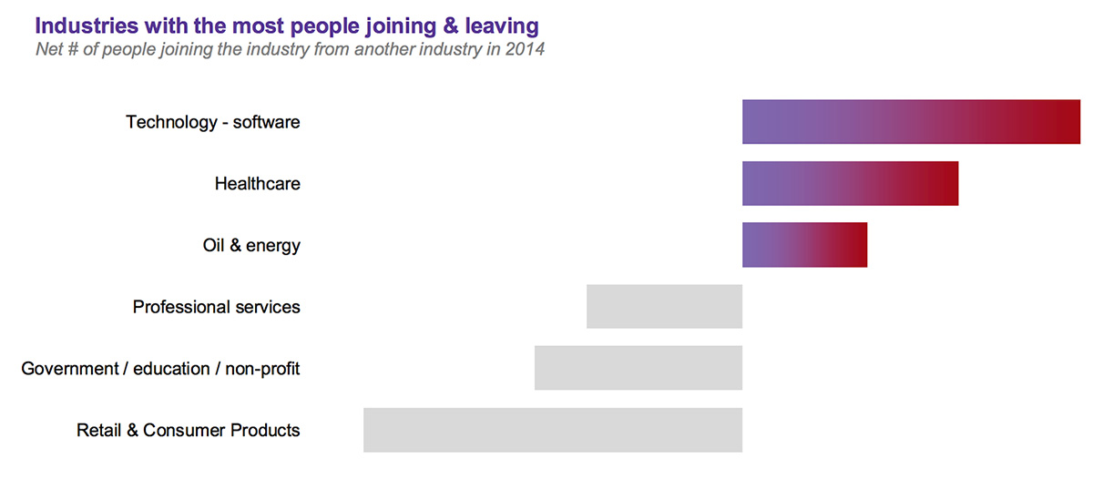 industries-more-people-are-joining-and-leaving