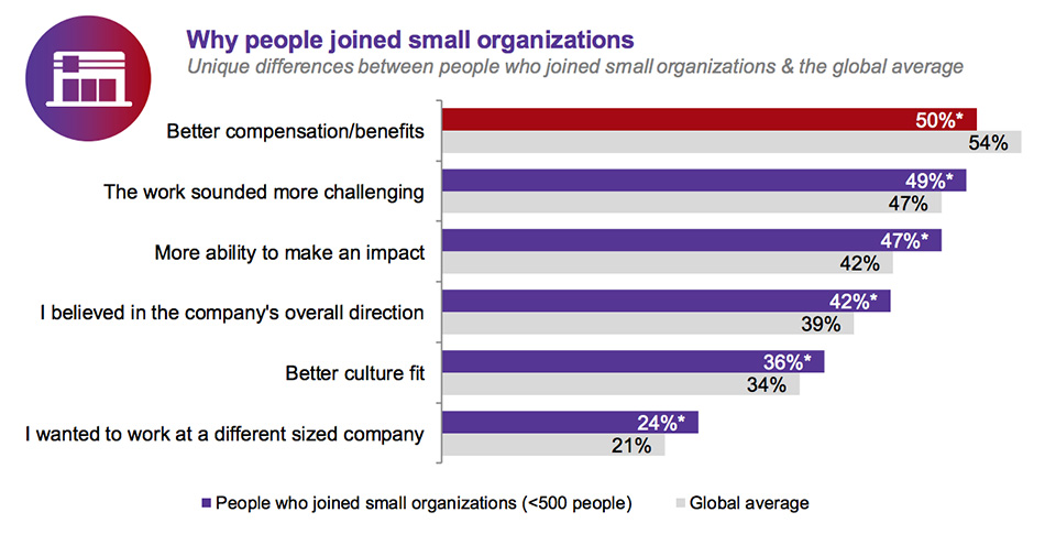 people prefer to join small companies