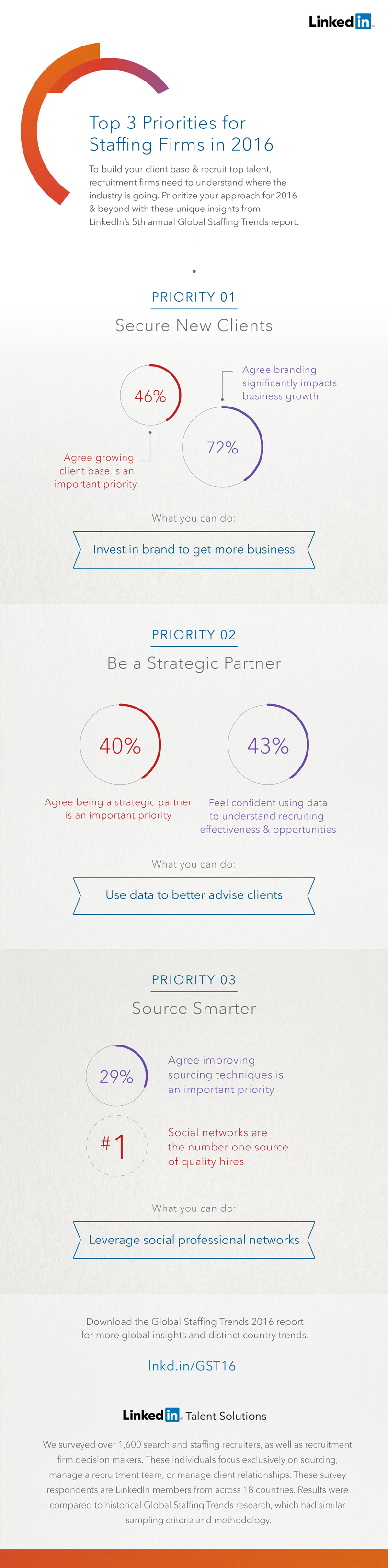 global staffing trends infographic