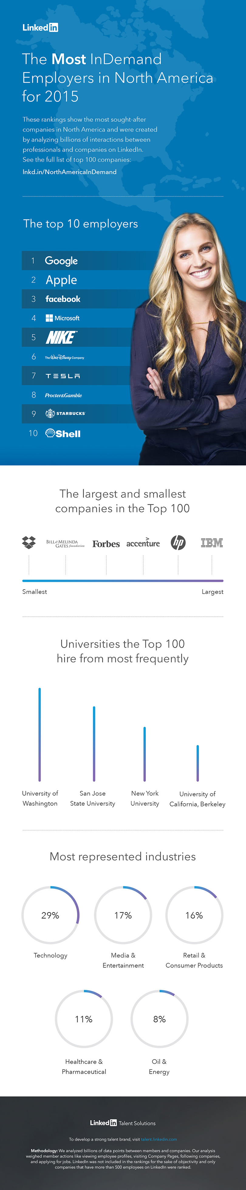 2015 Most InDemand Employers North America