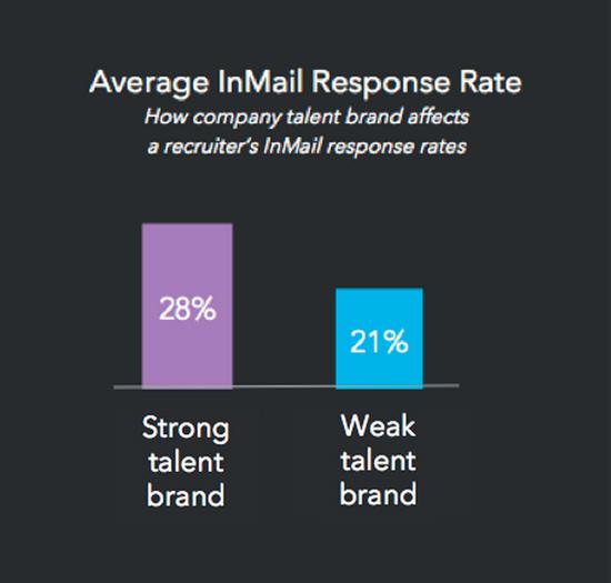 inmail response rate