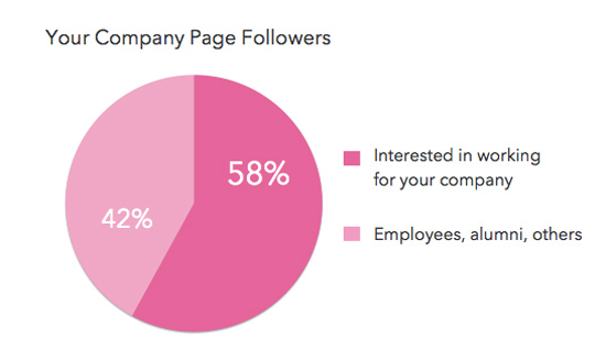 linkedin company page followers