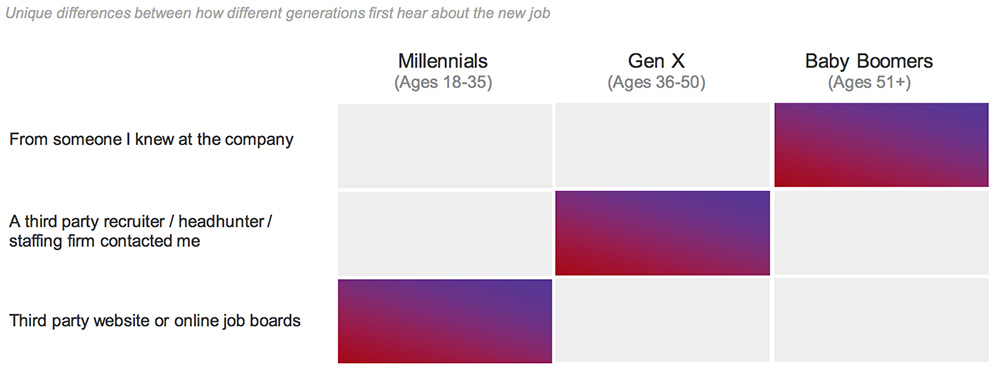 how people find out about jobs by age