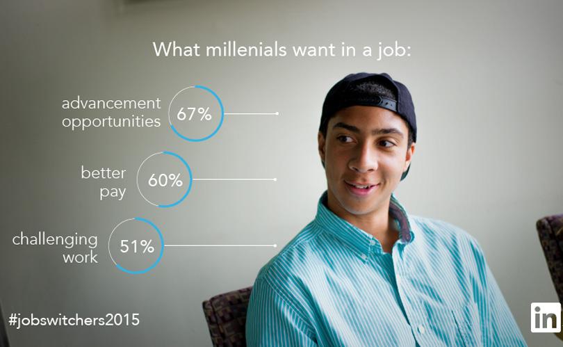 what millennials want in a job