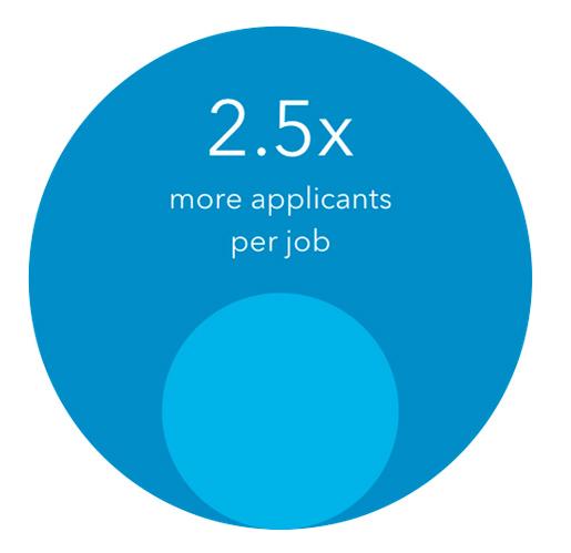 increase job appilcants