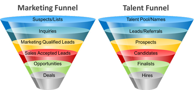 marketing and talent funnel