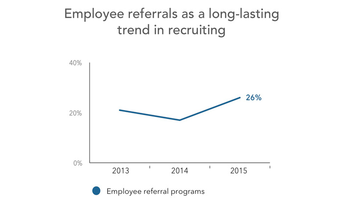employee referrals