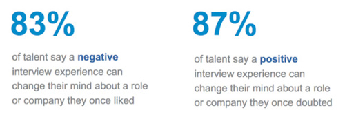 interview importance