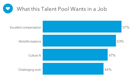 what marketers want in job