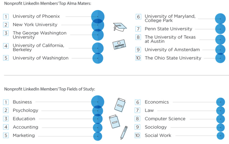 nonprofit schools and majors