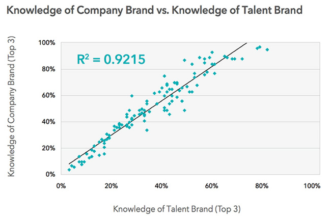 company brand vs talent brand