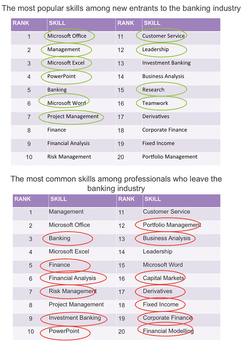 facts you should know if you recruit for the banking industry a more general types of skills listed on their linkedin profile whereas people who were leaving were more likely to have more specific skills listed