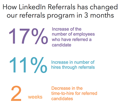 A Look at How LinkedIn is Using LinkedIn Referrals