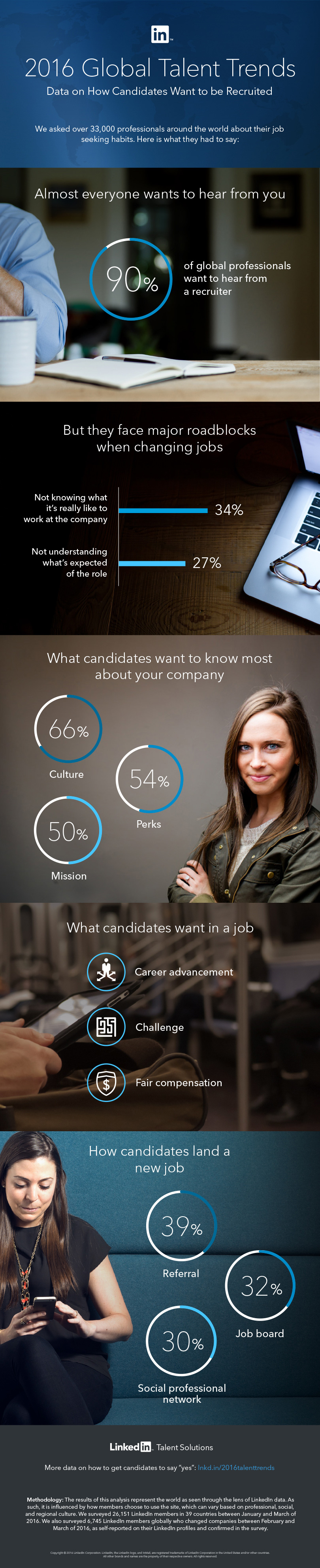 Infografik: LinkedIn Talent Trends 2016