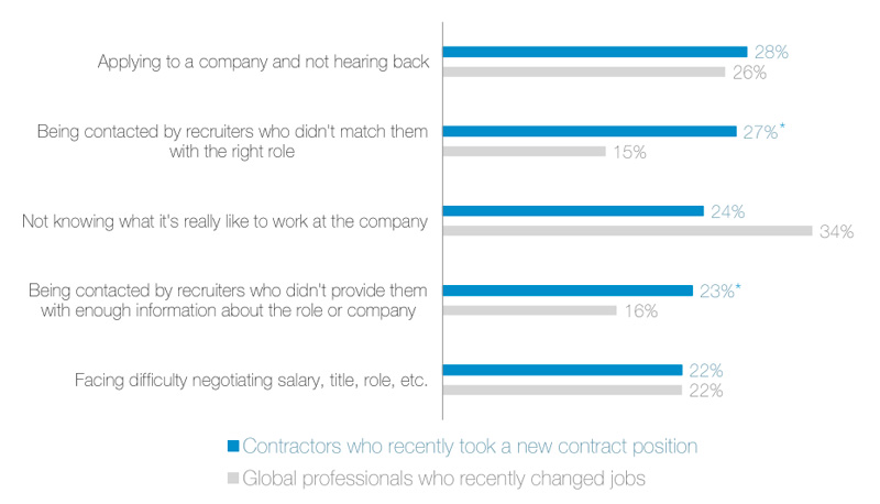 5 Data Points You Should Know If You Recruit Contractors Linkedin