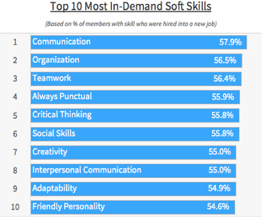 Then We Identified The Least In Demand Soft Skills:  List Of Skills