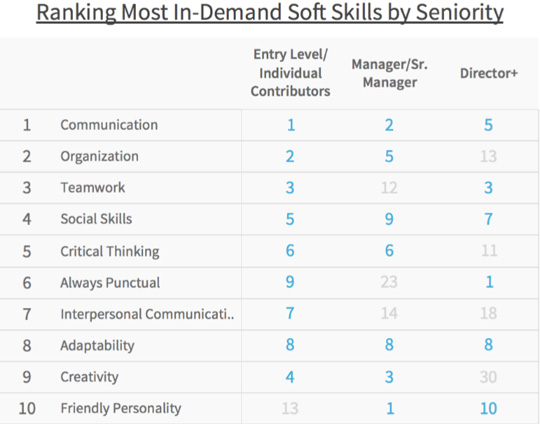 we wanted to see if that affected the rankings so we analyzed where the most and least in demand soft skills rank by seniority