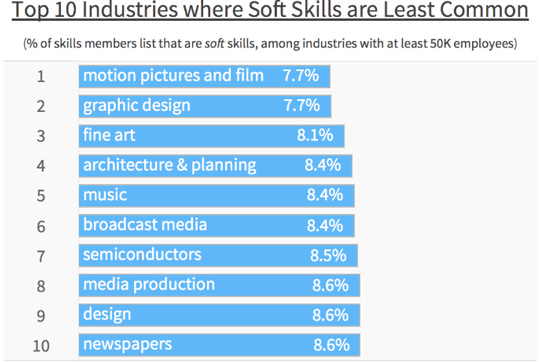 The Industries Where Soft Skills Are Most Common  Soft Skills List