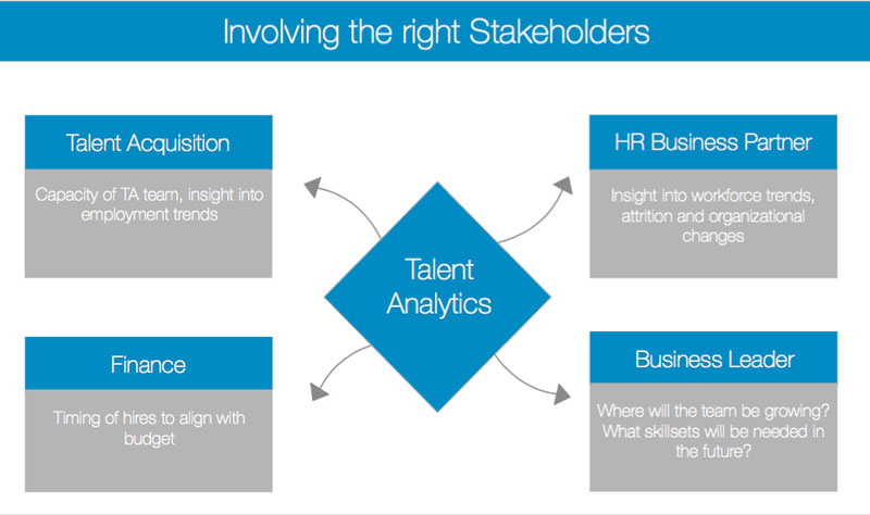 How Building Out a Talent Analytics Function Saved LinkedIn