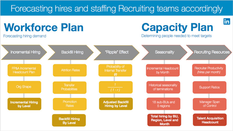 workforce planning and staffing Workforce planning: strategic staffing strategy christina morfeld a company's annual budgeting process generally requires managers to project personnel requirements for the upcoming fiscal period.