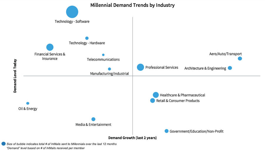 industries competing for millennials