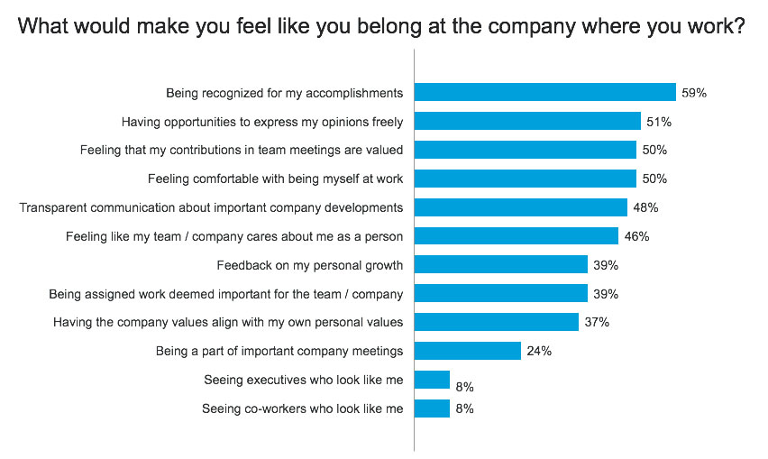 A Sense Of Belonging >> Employees Share What Gives Them A Sense Of Belonging At Work