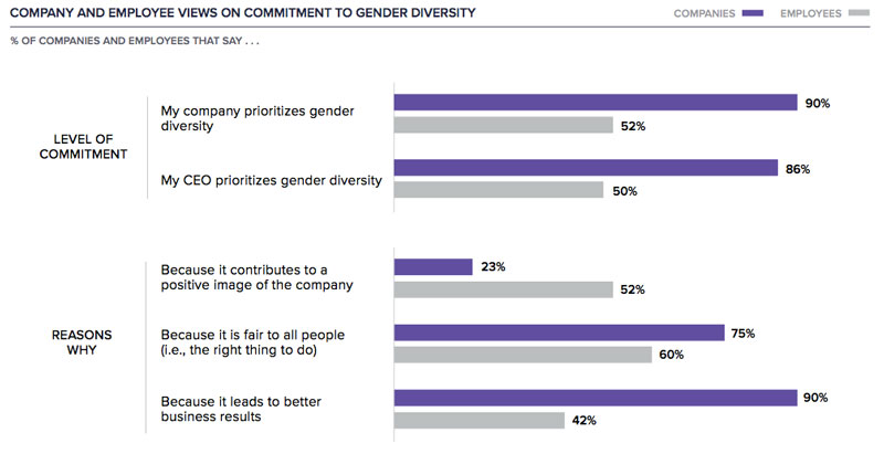 11 Stats From Sheryl Sandberg's Gender Diversity Report That
