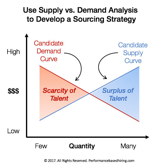 using demand and supply analysis explain 41 demand and supply at work in labor markets  predict shifts in the demand and supply curves of the labor market explain the impact of new technology on the demand and supply curves of.