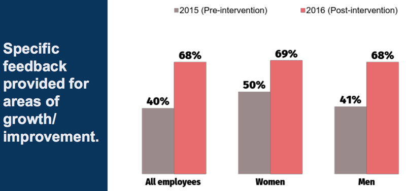 The percentage of women on the top performer list—the list of people most  likely to get promotions—immediately supplanted men by 4%  426325bfd