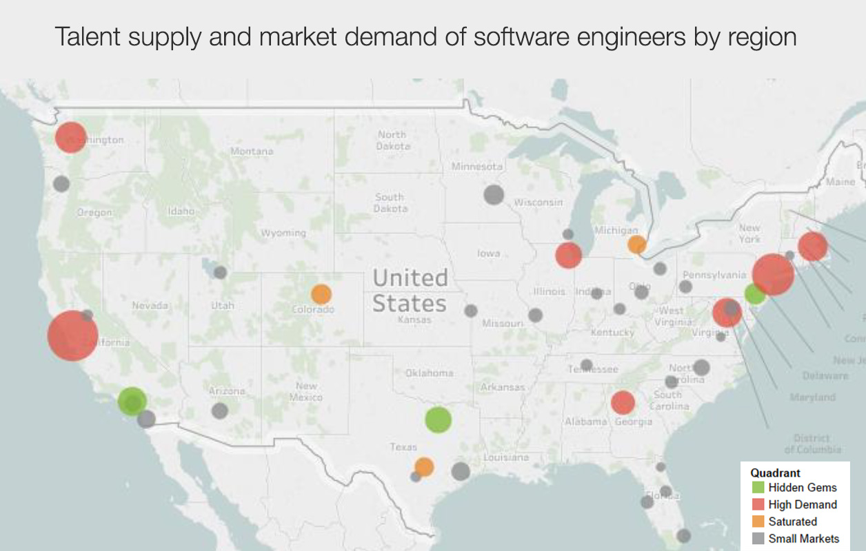 7 Linkedin Data Points That Will Help You Recruit Software Engineers