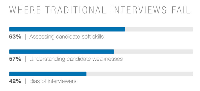 The New Way Companies are Evaluating Candidates' Soft Skills