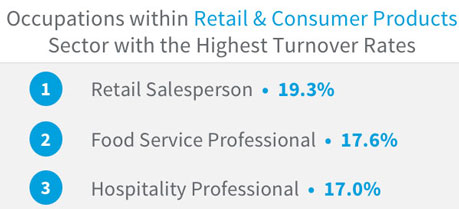 The 3 industries with the highest turnover rates | LinkedIn