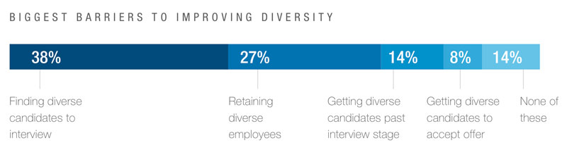 diversity sourcing strategy 3 linkedin search tips from boolean