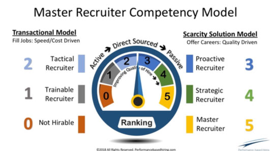 as sourcing becomes easier recruiting becomes harder linkedin