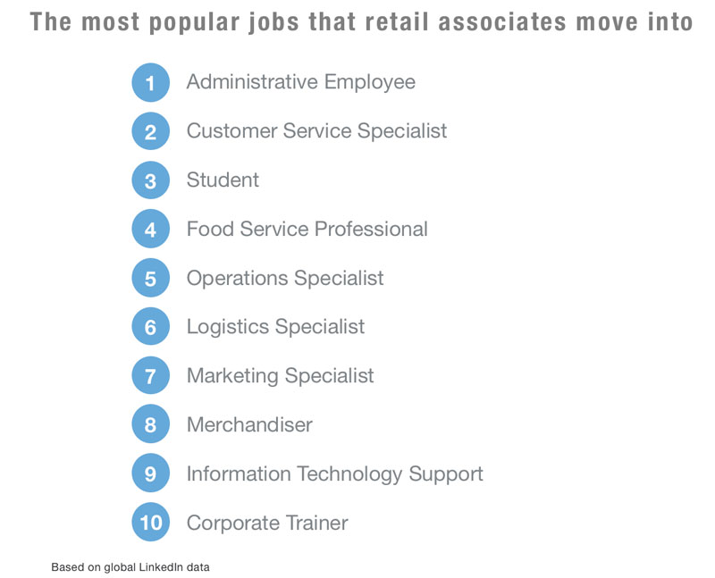 Data Reveals the Fastest-Growing Job in Retail (And It's Not