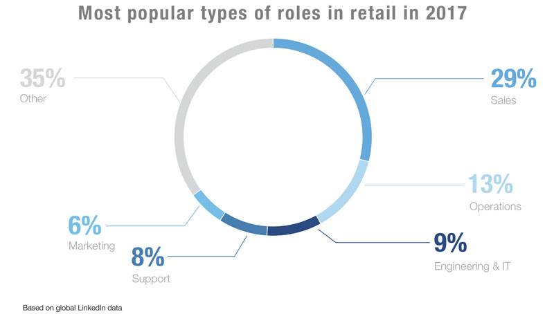 Sales Talent Makes Up 29% Of The Workforce In Retailu2014thatu0027s Over Twice The  Size Of The Second Biggest Function, Operations (13%). Engineering And IT  Talent ...