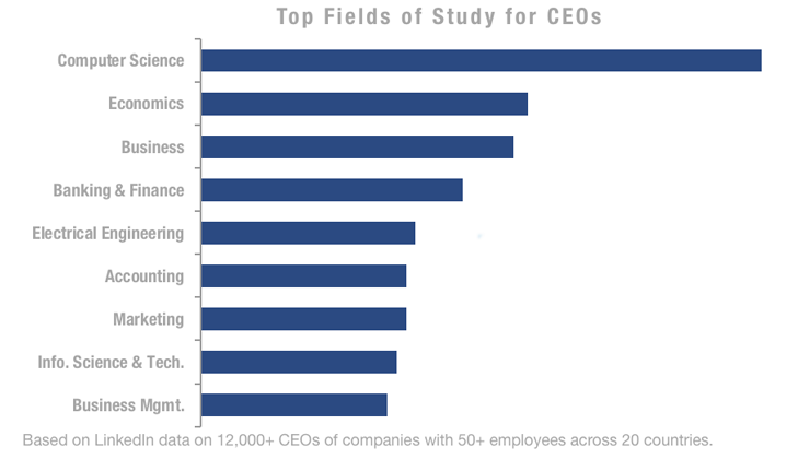Here Is What It Takes to Become a CEO, According to 12,000 LinkedIn