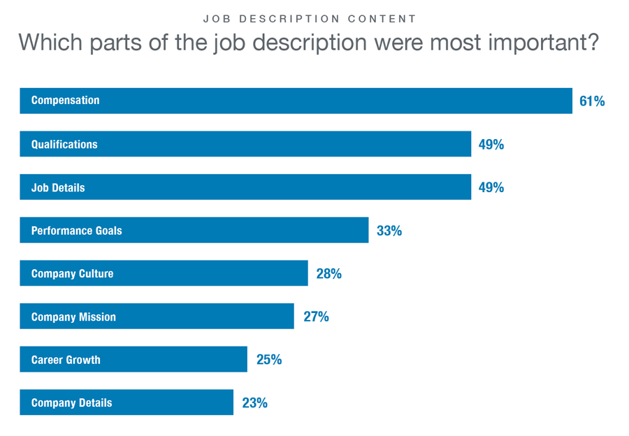 Here's What Candidates Actually Care About In Your Job Description