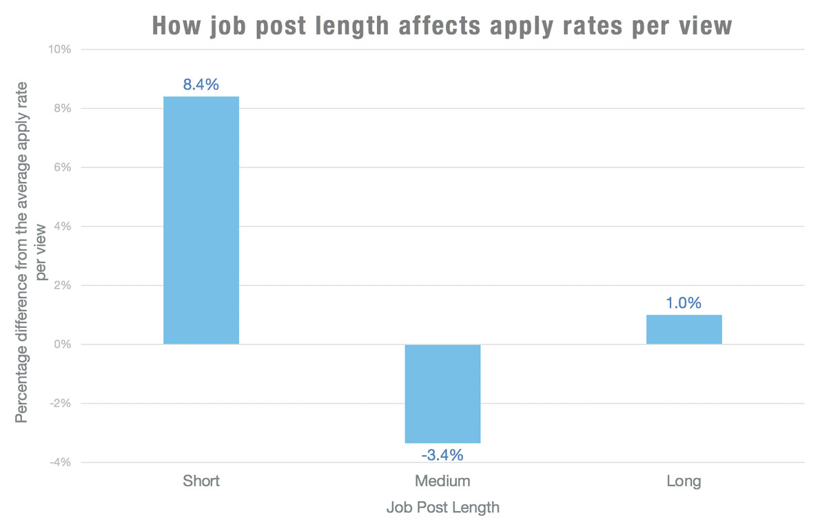 4 New Job Post Stats That Will Help You Attract Candidates