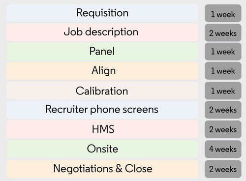 Linkedin S Head Of Recruiting Shares His Tips For Setting Realistic Hiring Timelines Linkedin Talent Blog