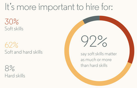 Soft Skills Just As Important As >> The Tactic This Expert Uses To Assess Soft Skills Hint It Doesn T