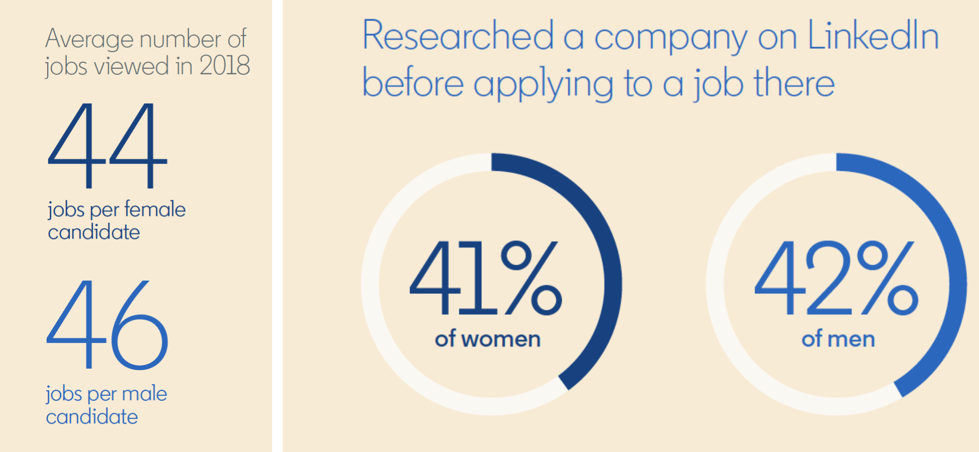 New Report: Women Apply to Fewer Jobs Than Men, But Are More