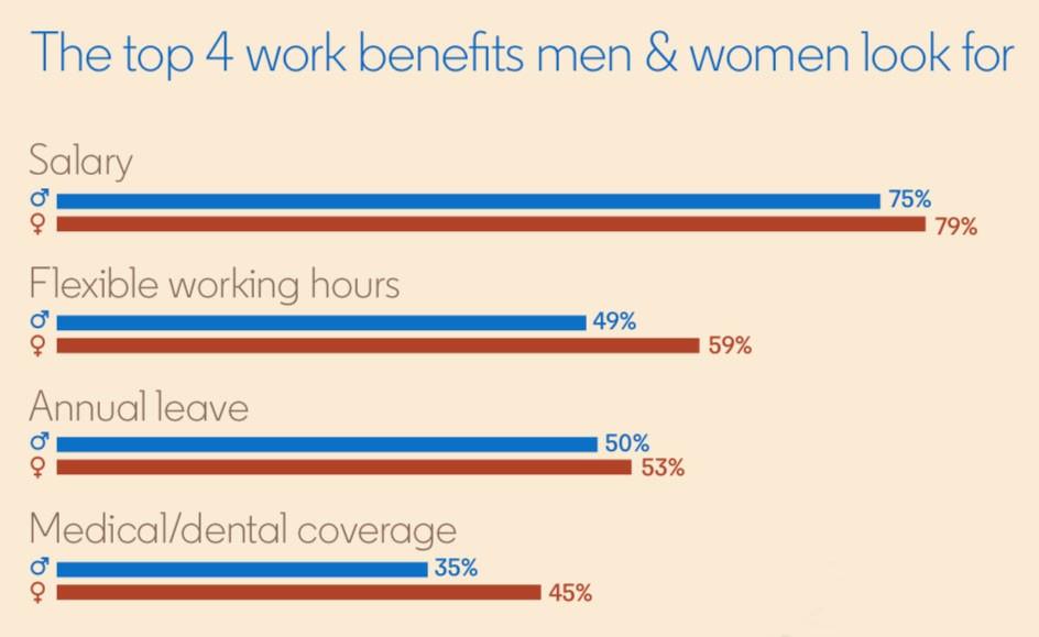 Screenshot of bar graph from LinkedIn's Language Matters Report  Title: The top 4 work benefits men & women look for:  Salary: 75% men, 79% women Flexible work hours: 49% men, 59% women Annual leave: 50% men, 53% women Medical/dental coverage: 35% men, 45% women