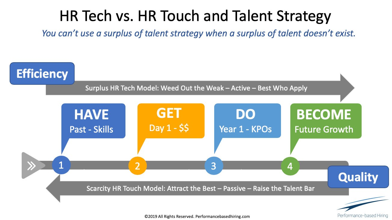 Slide of graphic from Lou Adler's talk at LinkedIn's first Talent Connect event.  Graphic title and subtitle:  HR Tech vs. HR Touch and Talent Strategy: You can't use a surplus of talent strategy when a surplus of talent doesn't exist.  Body of graphic features 4 elements in a line:  1. HAVE: Past / Skills 2. GET: Day 1 / $$ 3. DO: Year 1 / KPOs 4. BECOME: Future Growth  An arrow above these 4 elements moves from left to right, 1 through 4. The arrow is annotated:  Efficiency, Surplus HR Tech Model: Weed Out the Weak / Active / Best Who Apply  An arrow below the 4 elements moves from right to left, 4 through 1. The arrow is annotated:  Quality, Scarcity HR Touch Model: Attract the Best / Passive / Raise the Talent Bar