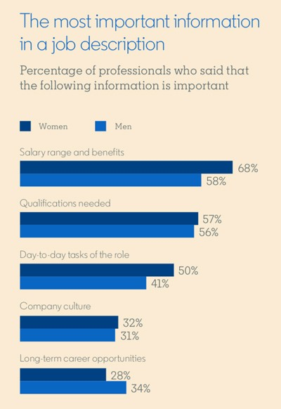 Bar graph from LinkedIn's 2019 Gender Insights Report  Graph title: The most important information in a job description  Percentage of professionals who said that the following information is important:  Salary range and benefits: 68% women, 58% men Qualifications needed: 57% women, 56% men Day-to-day tasks of the role: 50% women, 41% men Company culture: 32% women, 31% men Long-term career opportunities: 28% women, 34% men